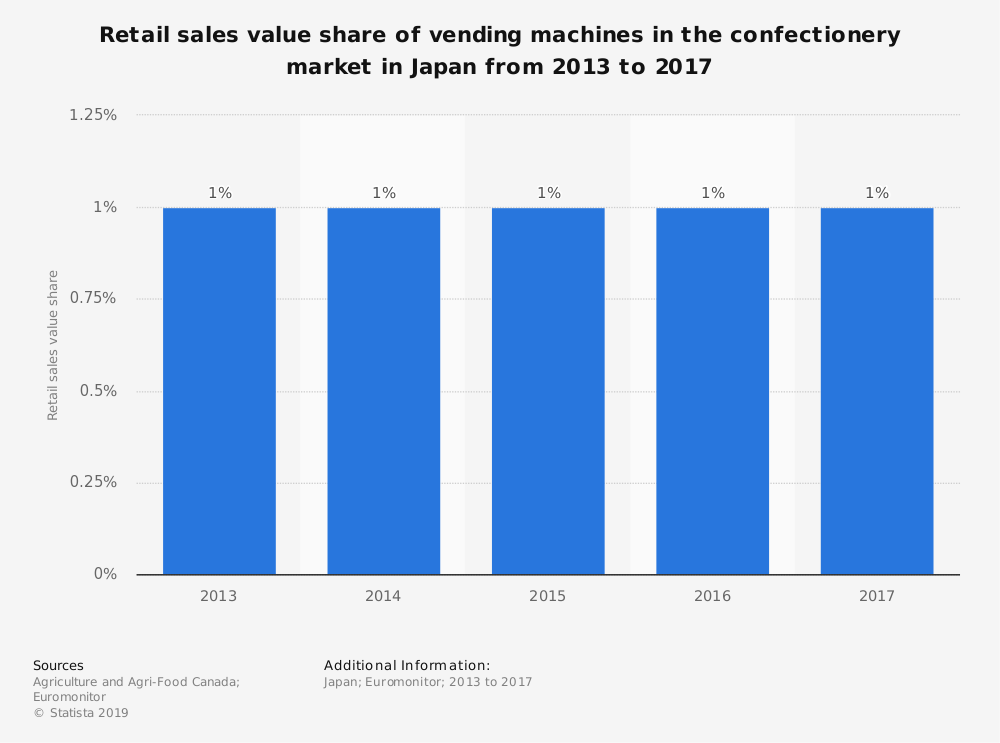 Statistic: Retail sales value share of vending machines in the confectionery market in Japan from 2013 to 2017 | Statista
