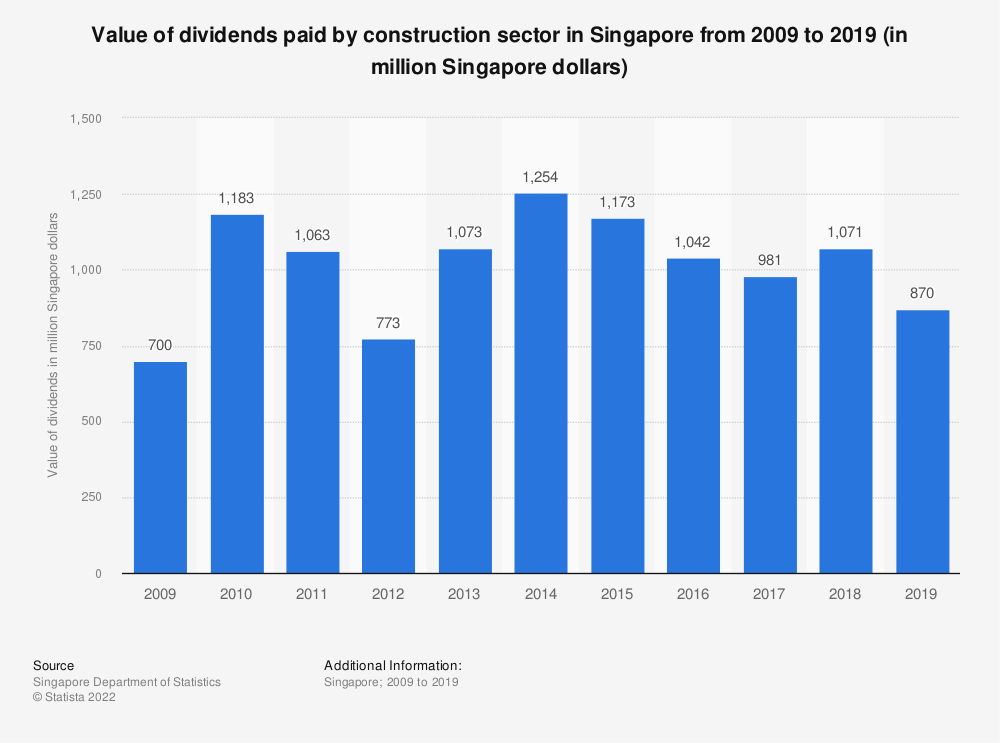 Statistic: Value of dividends paid by construction sector in Singapore from 2009 to 2017 (in million Singapore dollars) | Statista