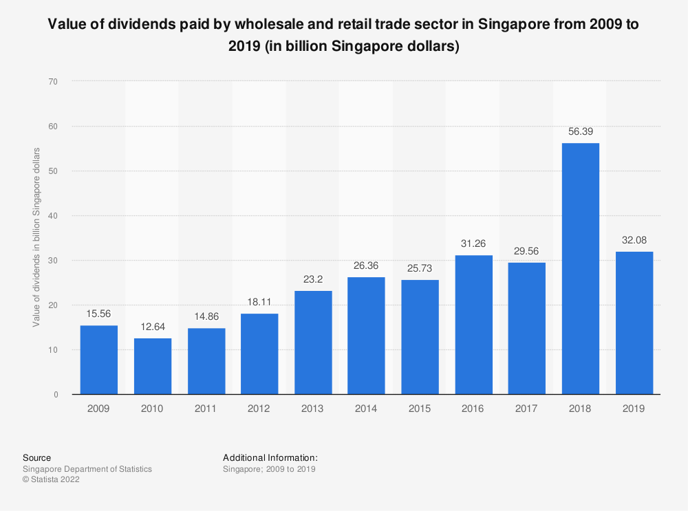 Statistic: Value of dividends paid by wholesale and retail trade sector in Singapore from 2009 to 2019 (in billion Singapore dollars) | Statista