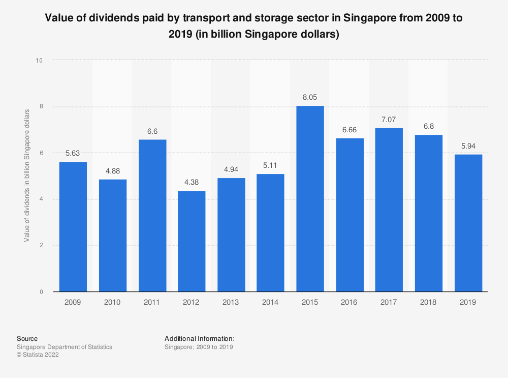 Statistic: Value of dividends paid by transport and storage sector in Singapore from 2009 to 2018 (in billion Singapore dollars) | Statista