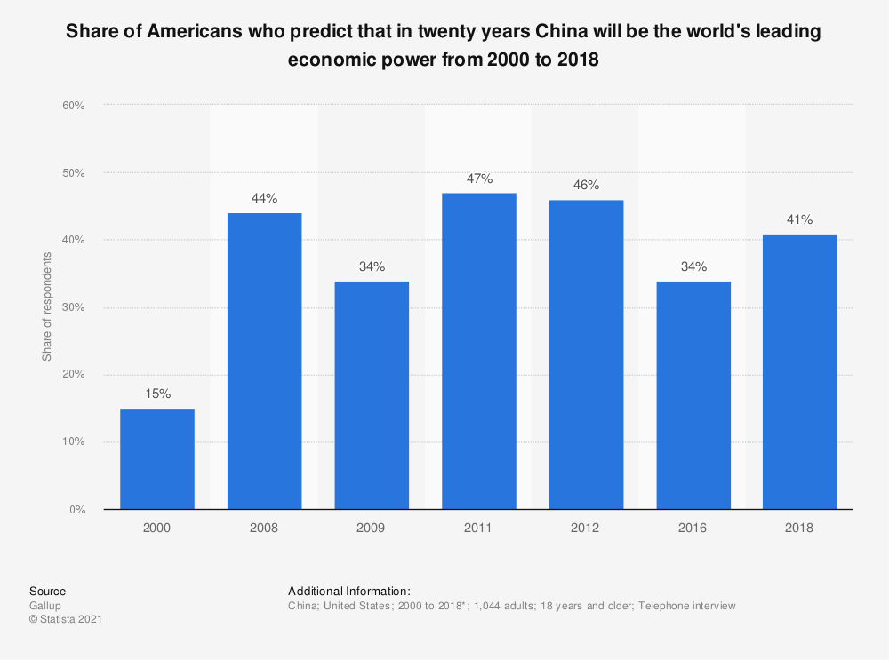Statistic: Share of Americans who predict that in twenty years China will be the world's leading economic power from 2000 to 2018 | Statista