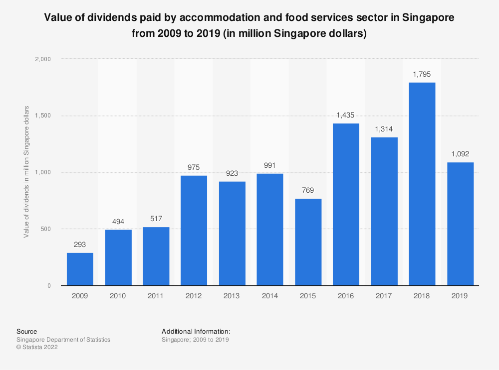 Statistic: Value of dividends paid by accommodation and food services sector in Singapore from 2009 to 2018 (in million Singapore dollars)   Statista