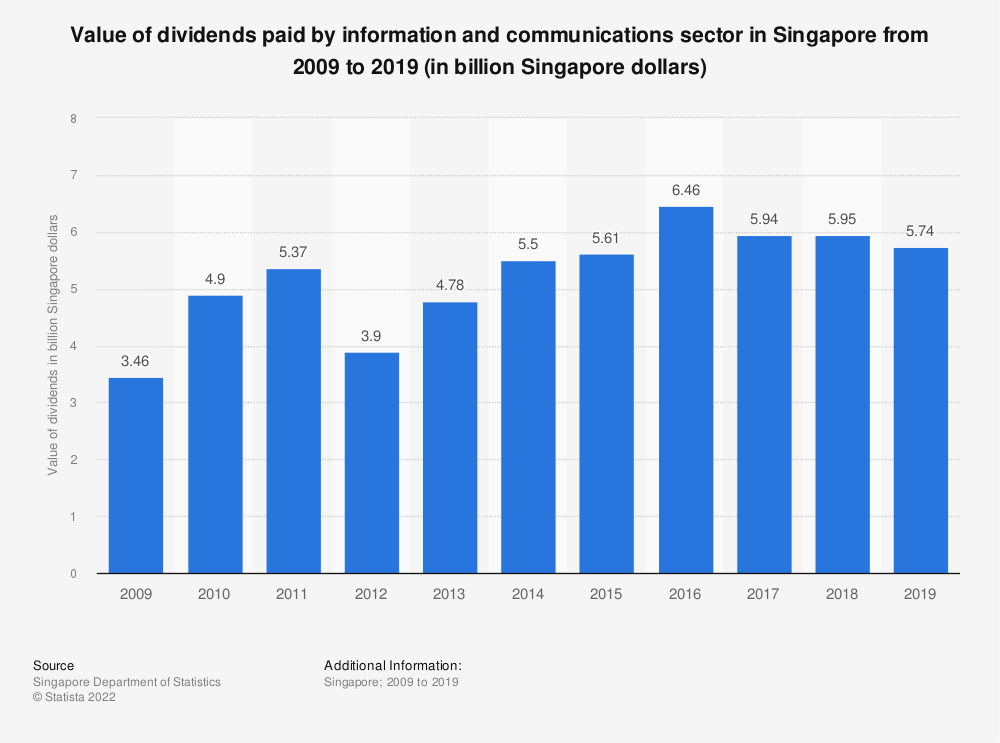 Statistic: Value of dividends paid by information and communications sector in Singapore from 2009 to 2017 (in billion Singapore dollars) | Statista