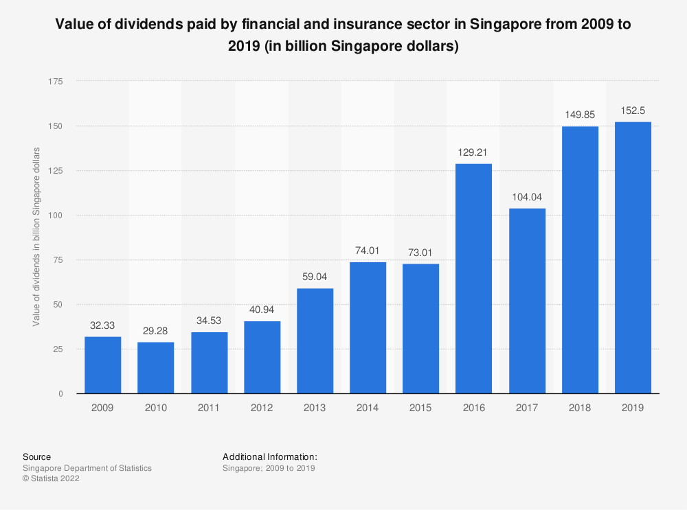 Statistic: Value of dividends paid by financial and insurance sector in Singapore from 2009 to 2018 (in billion Singapore dollars)   Statista