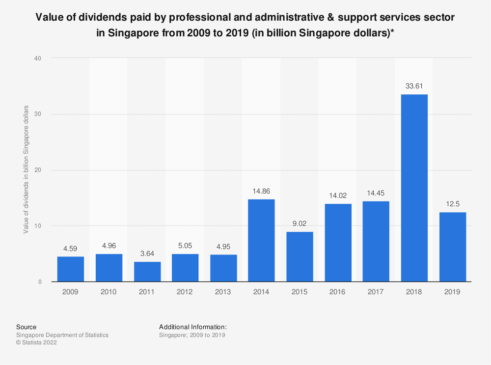 Statistic: Value of dividends paid by business service sector in Singapore from 2009 to 2017 (in billion Singapore dollars)*   Statista