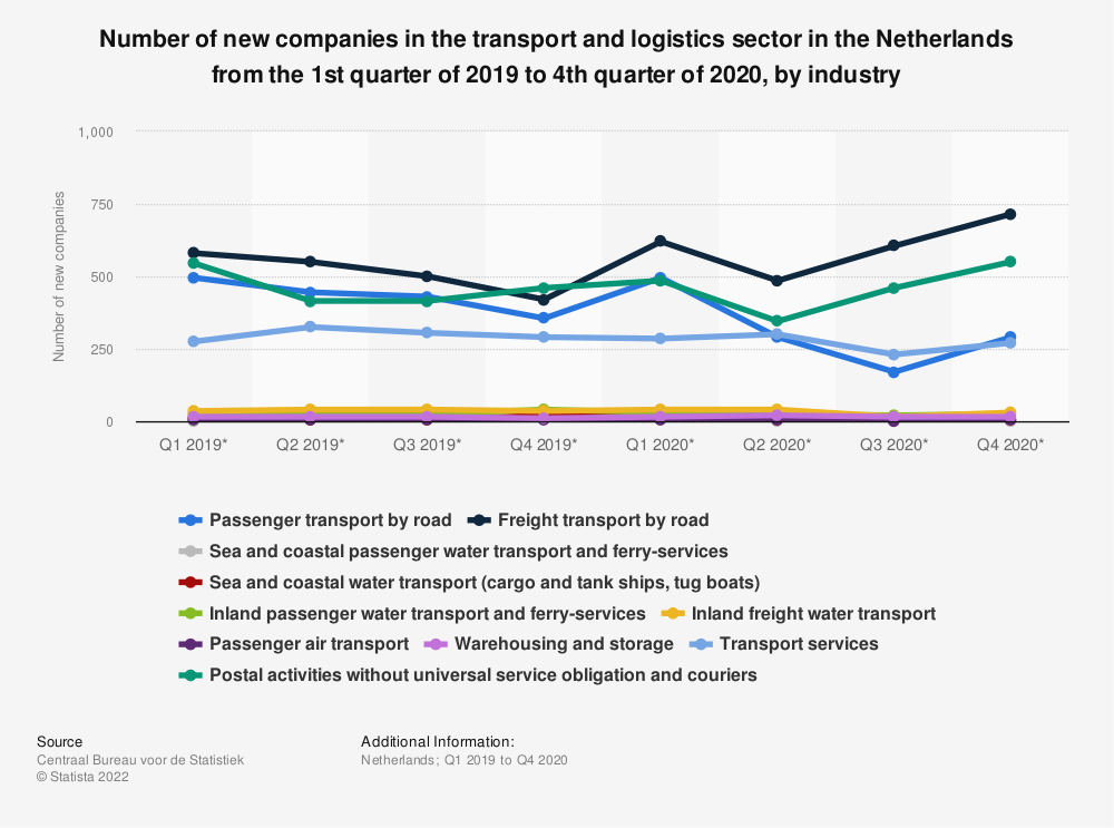 Statistic: Number of new companies in the transport and logistics sector in the Netherlands from the 1st quarter of 2019 to 2nd quarter of 2020, by industry | Statista