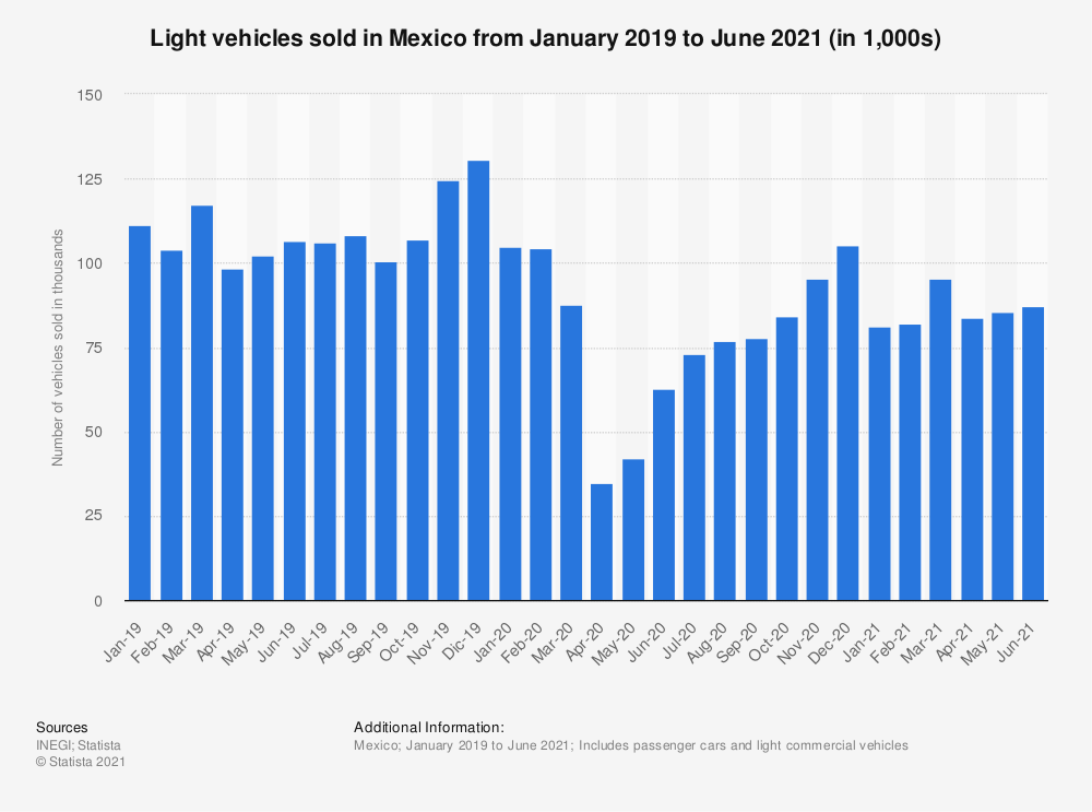 Statistic: Number of light vehicles sold from January 2019 to October 2020 in Mexico (in 1,000s) | Statista