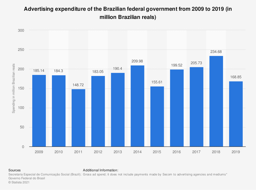 Statistic: Advertising expenditure of the Brazilian federal government from 2009 to 2017 (in million Brazilian reals) | Statista
