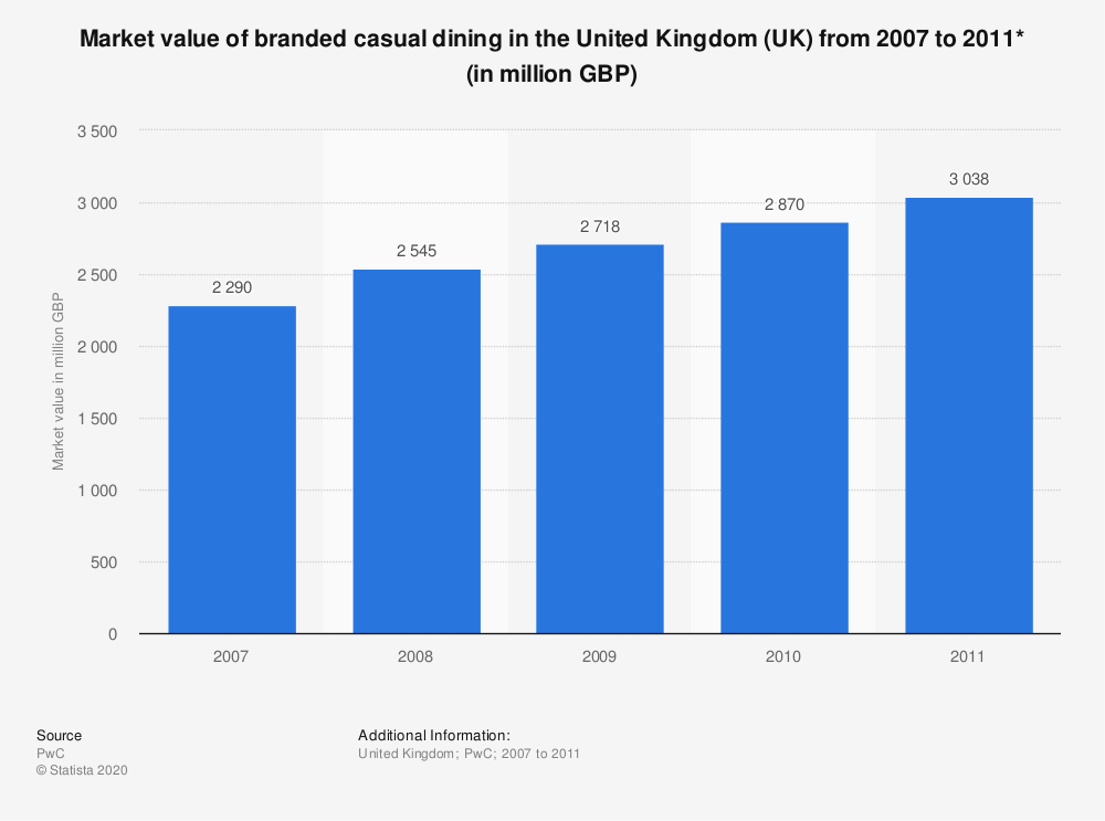 Statistic: Market value of branded casual dining in the United Kingdom (UK) from 2007 to 2011* (in million GBP) | Statista