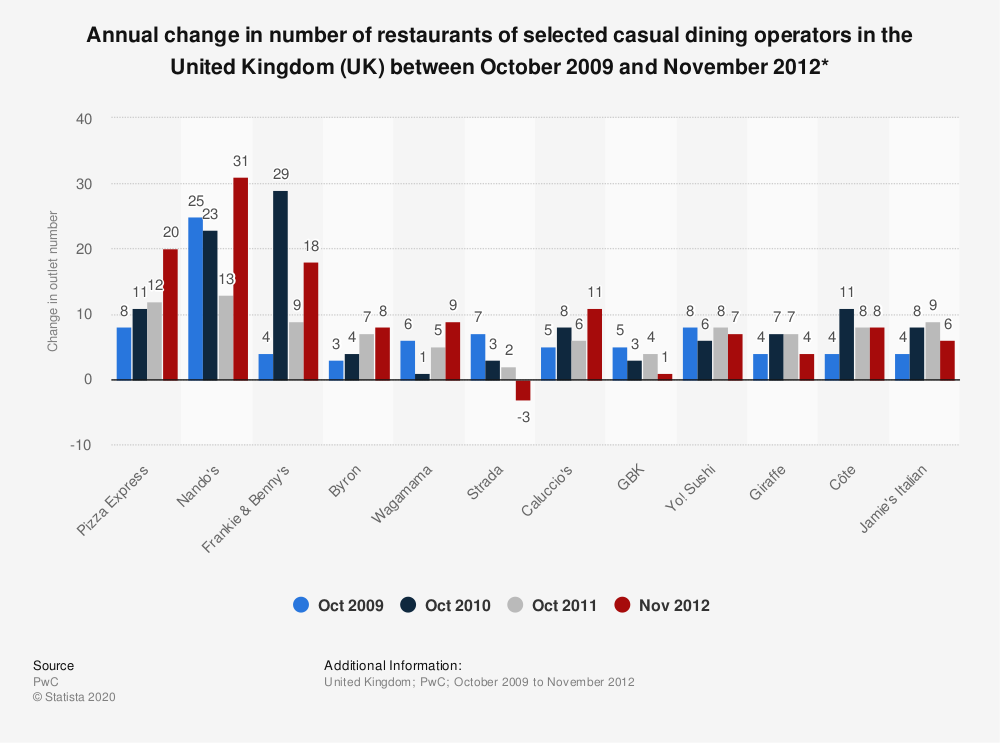 Statistic: Annual change in number of restaurants of selected casual dining operators in the United Kingdom (UK) between October 2009 and November 2012* | Statista