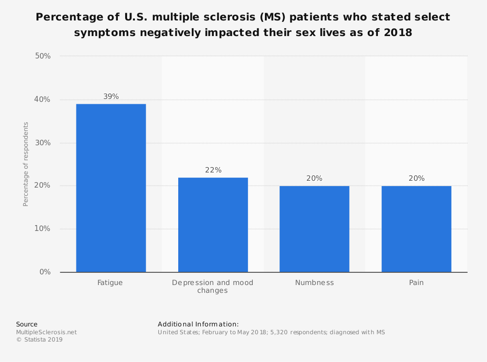 Statistic: Percentage of U.S. multiple sclerosis (MS) patients who stated select symptoms negatively impacted their sex lives as of 2018 | Statista