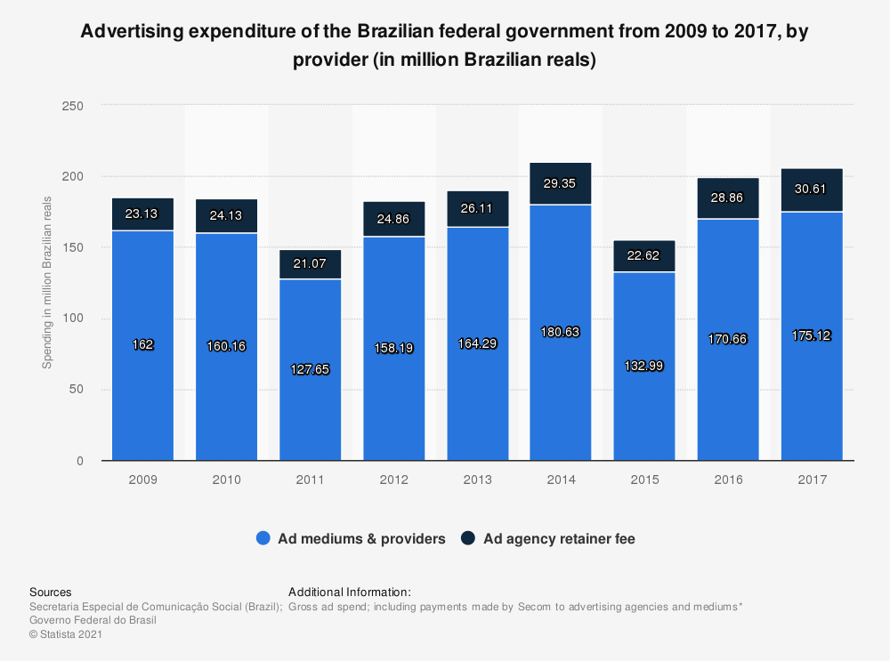 Statistic: Advertising expenditure of the Brazilian federal government from 2009 to 2017, by provider (in million Brazilian reals) | Statista
