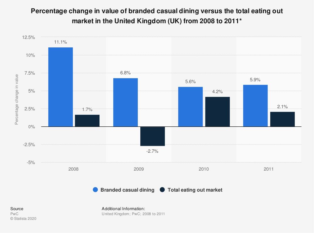 Statistic: Percentage change in value of branded casual dining versus the total eating out market in the United Kingdom (UK) from 2008 to 2011*  | Statista