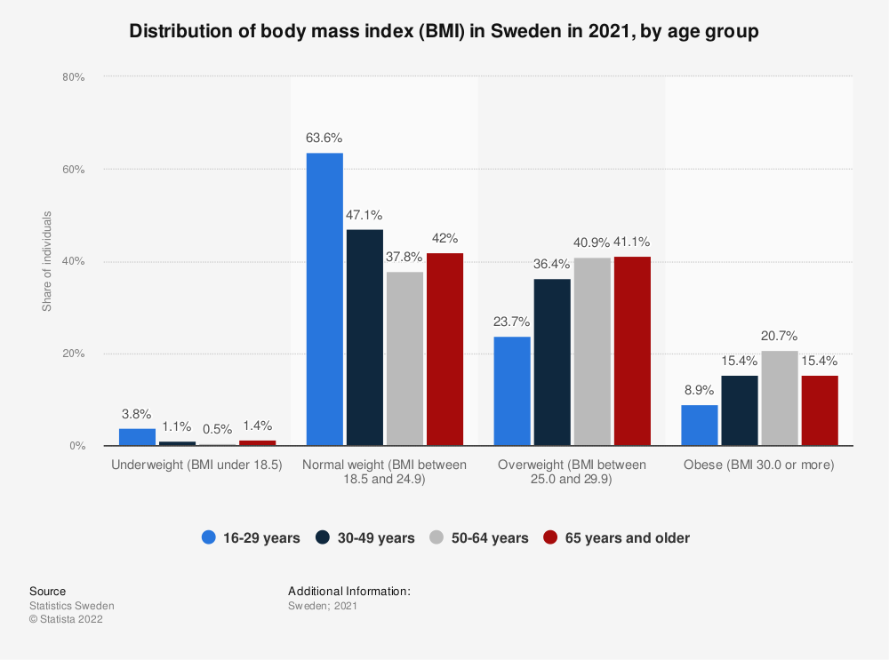 Statistic: Distribution of body mass index (BMI) in Sweden in 2018 and 2019, by age group | Statista