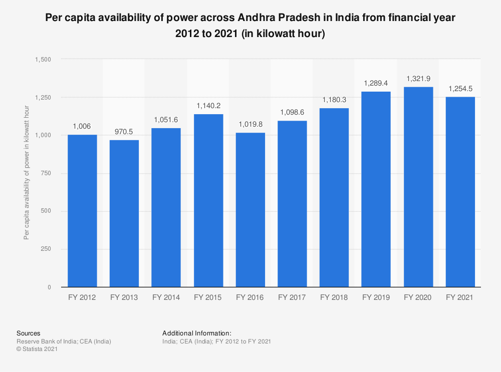Statistic: Per capita availability of power across Andhra Pradesh in India from financial year 2012 to 2019 (in kilowatt hour)   Statista