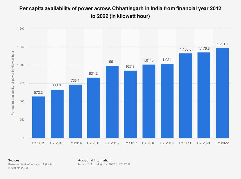 Statistic: Per capita availability of power across Chhattisgarh in India from financial year 2012 to 2018 (in kilowatt hour)   Statista
