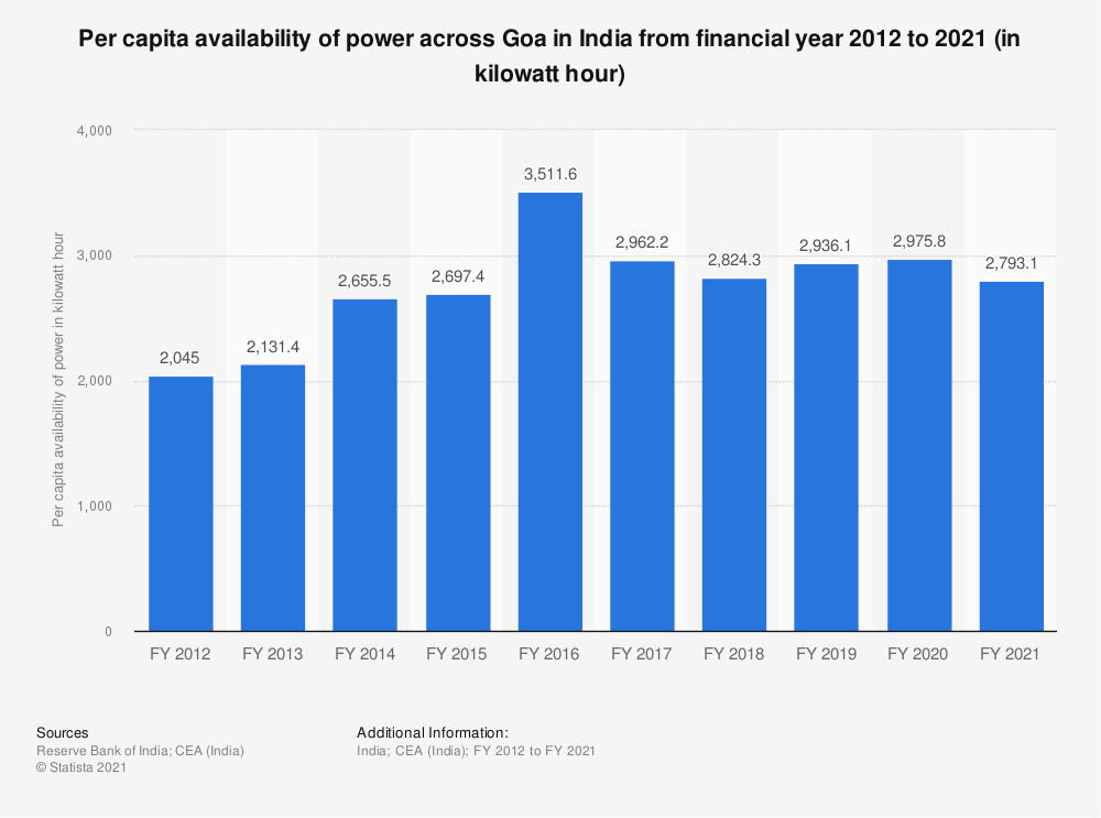 Statistic: Per capita availability of power across Goa in India from financial year 2012 to 2018 (in kilowatt hour) | Statista
