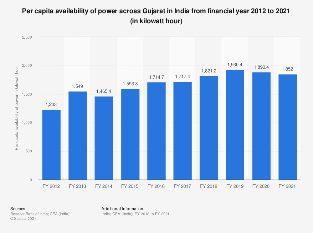 Statistic: Per capita availability of power across Gujarat in India from financial year 2012 to 2018 (in kilowatt hour) | Statista