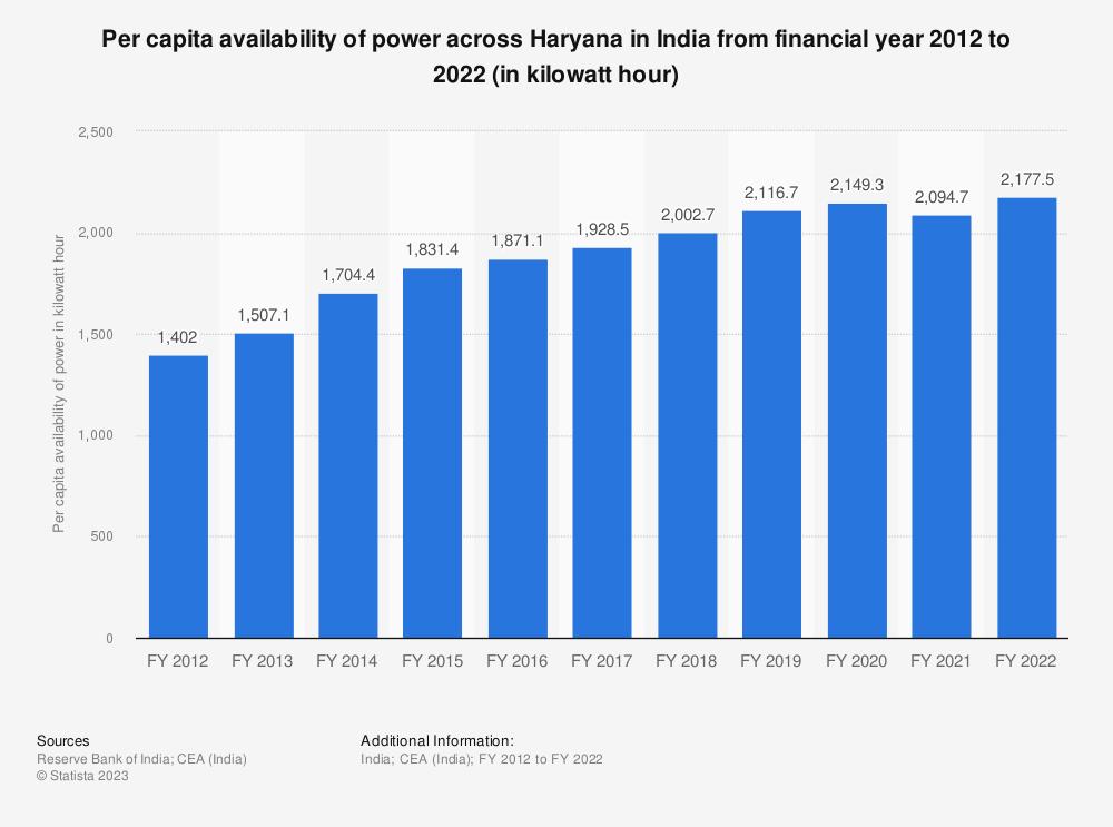 Statistic: Per capita availability of power across Haryana in India from financial year 2012 to 2018 (in kilowatt hour) | Statista