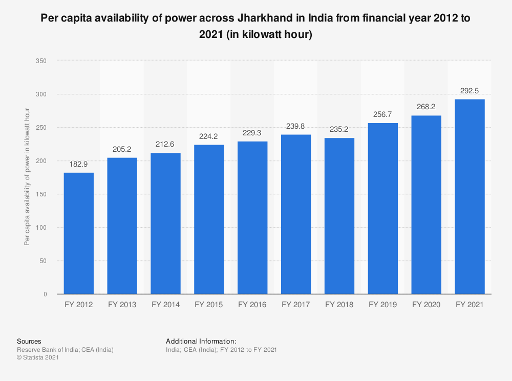 Statistic: Per capita availability of power across Jharkhand in India from financial year 2012 to 2018 (in kilowatt hour)   Statista