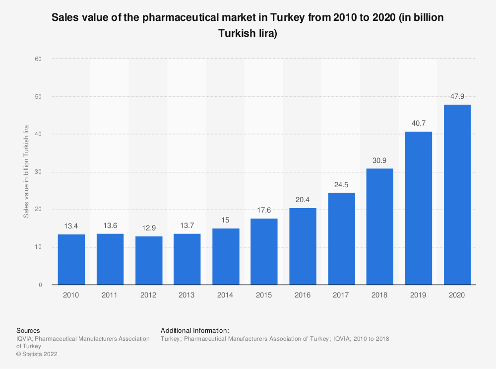 Statistic: Sales value of the pharmaceutical market in Turkey from 2010 to 2020 (in billion Turkish lira)  | Statista