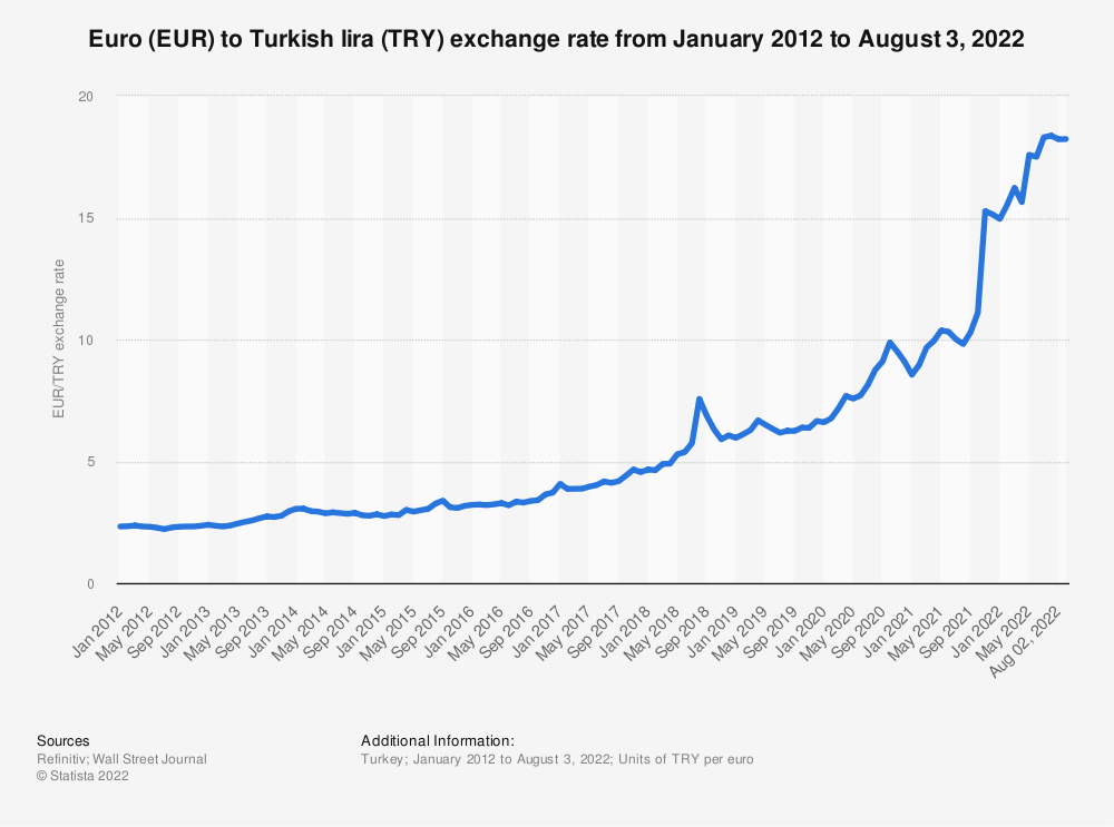 Statistic: Euro (EUR) to Turkish lira (TRY) monthly exchange rate from July 2016 to May 2019 | Statista