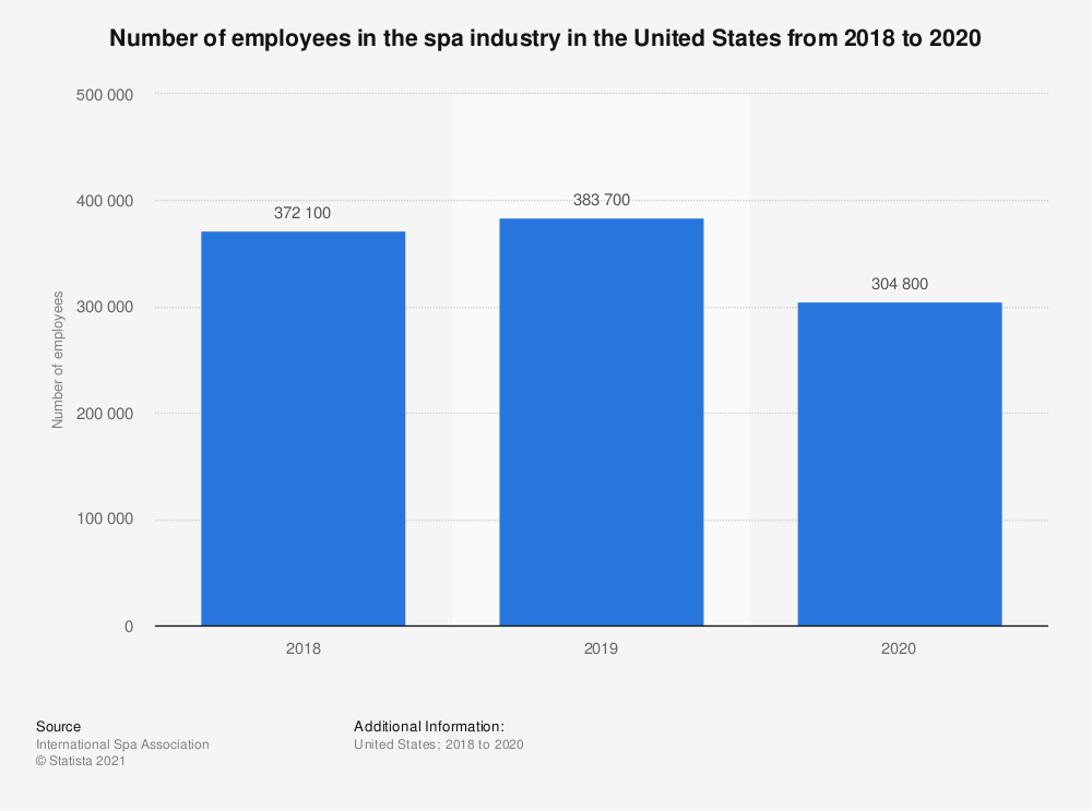 Statistic: Number of employees in the United States spa industry in 2018 and 2019 | Statista