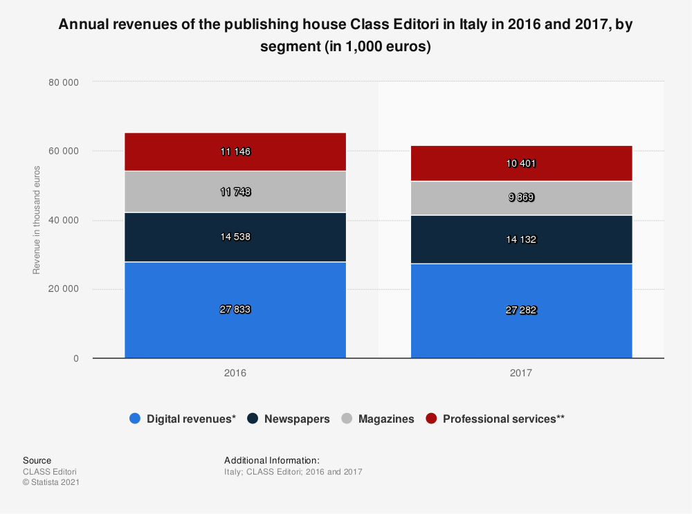 Statistic: Annual revenues of the publishing house Class Editori in Italy in 2016 and 2017, by segment (in 1,000 euros) | Statista