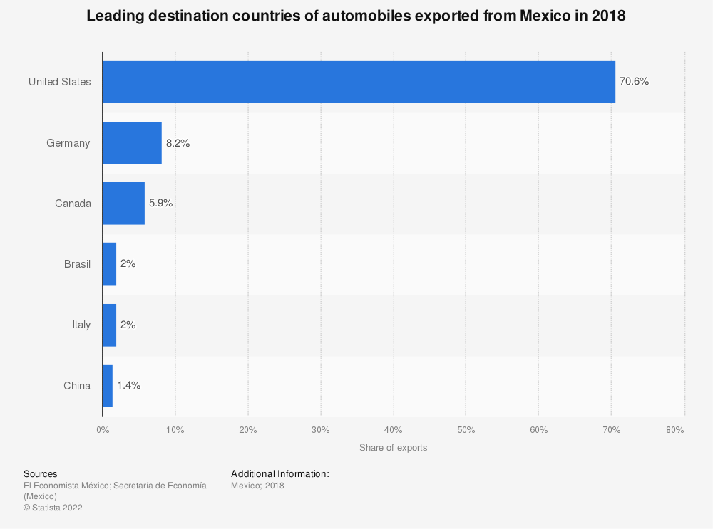 Statistic: Leading destination countries of automobiles exported from Mexico in 2018   Statista