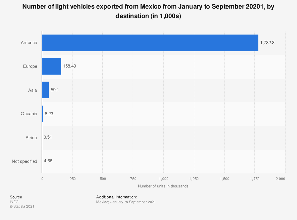Statistic: Number of light vehicles exported from Mexico from January to July 2019, by destination (in 1,000s) | Statista