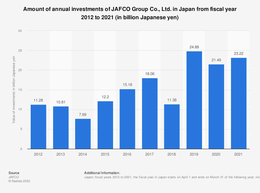 Statistic: Amount of annual investments of Jafco Co., Ltd. in Japan from fiscal year 2010 to 2019 (in billion Japanese yen)* | Statista