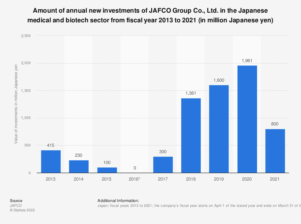 Statistic: Amount of annual new investments of JAFCO Group Co., Ltd. in the Japanese medical and biotech sector from fiscal year 2013 to 2020 (in million Japanese yen) | Statista