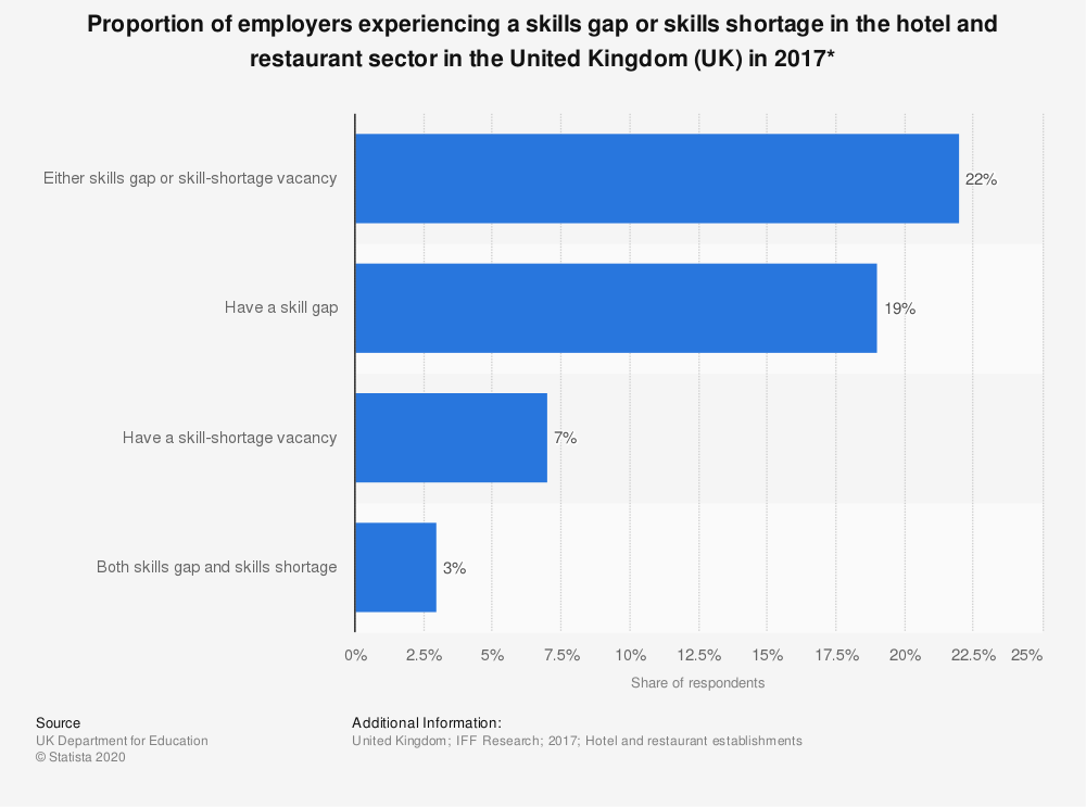 Statistic: Proportion of employers experiencing a skills gap or skills shortage in the hotel and restaurant sector in the United Kingdom (UK) in 2017*  | Statista