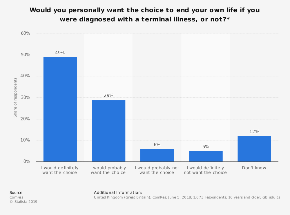 Statistic: Would you personally want the choice to end your own life if you were diagnosed with a terminal illness, or not?*   Statista