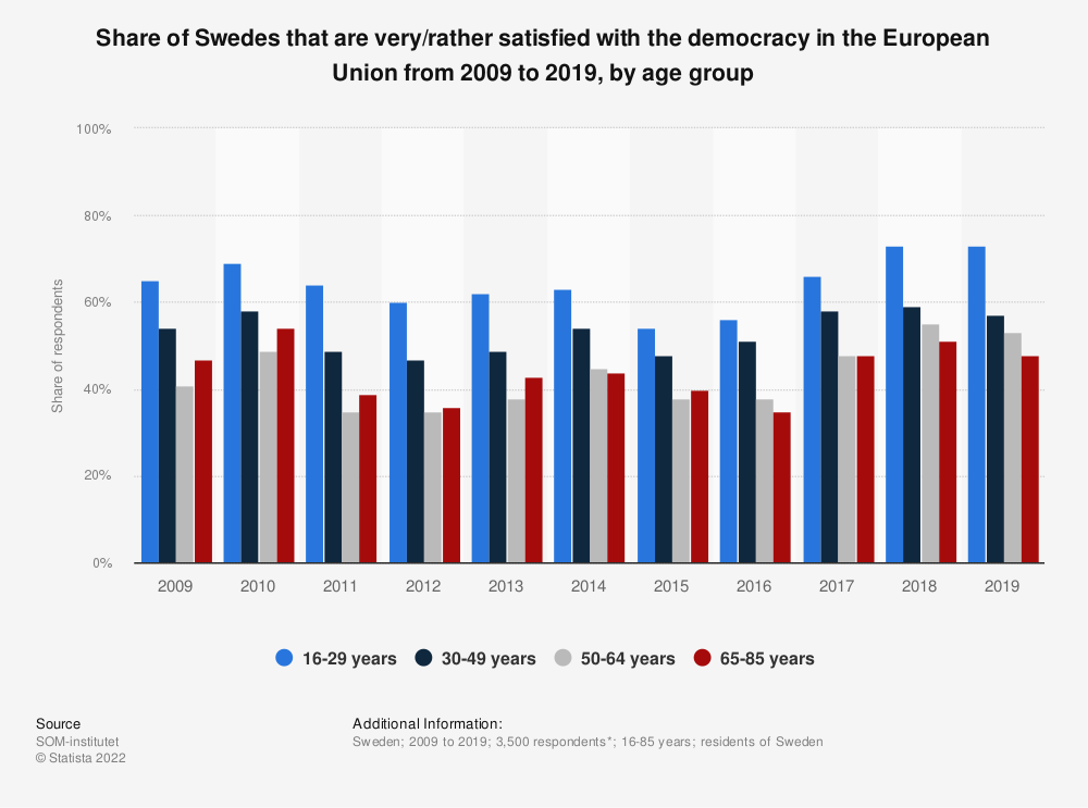 Statistic: Share of Swedes that are very/rather satisfied with the democracy in the European Union from 2009 to 2019, by age group | Statista