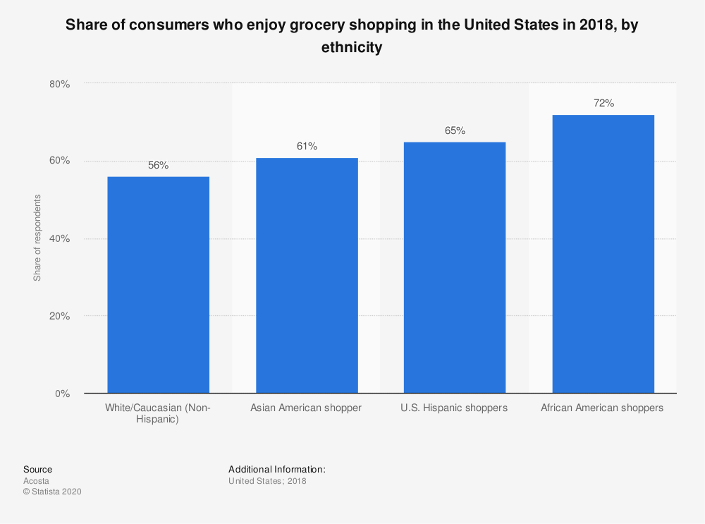 Statistic: Share of consumers who enjoy grocery shopping in the United States in 2018, by ethnicity | Statista