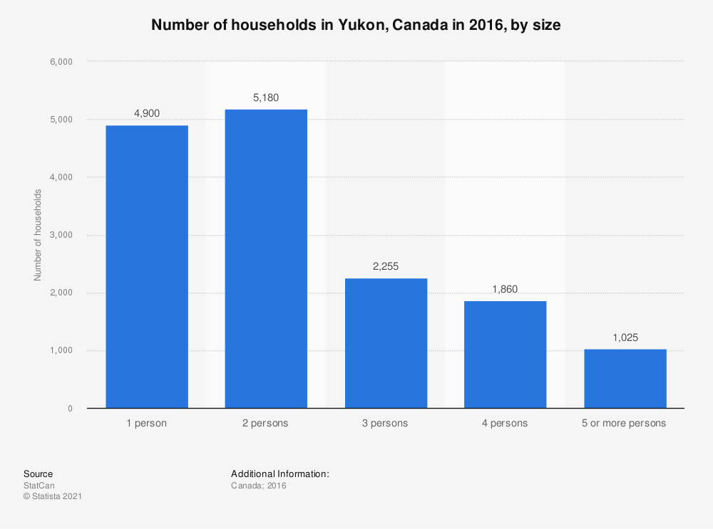Statistic: Number of households in Yukon, Canada in 2016, by size | Statista