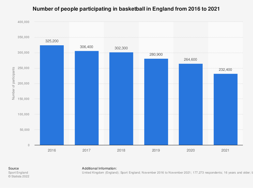 Statistic: Number of people participating in basketball in England from 2016 to 2018 | Statista