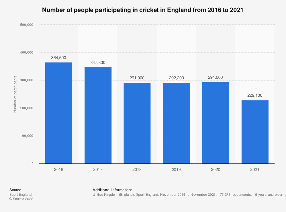 Statistic: Number of people participating in cricket in England from 2016 to 2019 | Statista