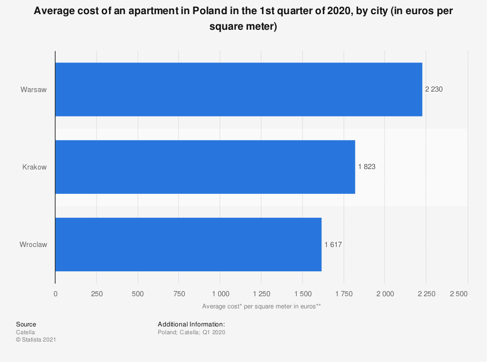 Statistic: Average cost* of an apartment in Poland in the first half of 2019, by city (in euros per square meter)** | Statista