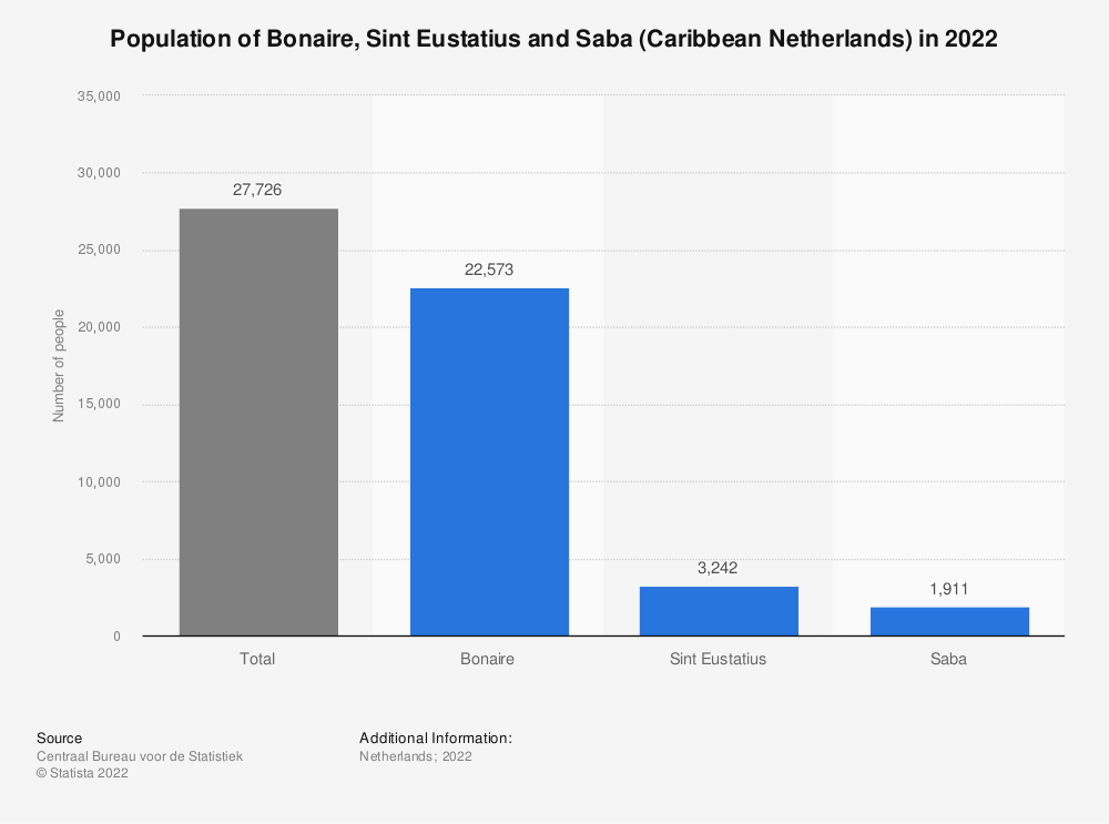 Statistic: Population of Bonaire, Sint Eustatius and Saba (Caribbean Netherlands) in 2019* | Statista