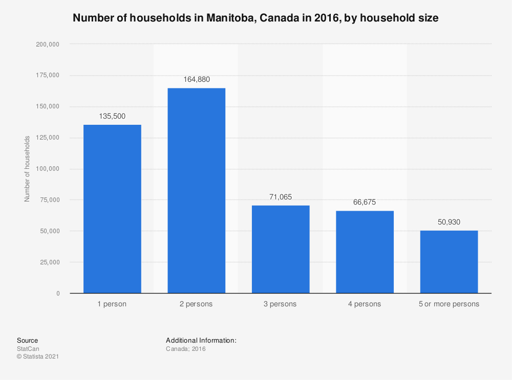 Statistic: Number of households in Manitoba, Canada in 2016, by household size | Statista