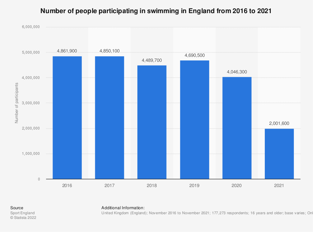 Statistic: Number of people participating in swimming in England from 2016 to 2018 | Statista