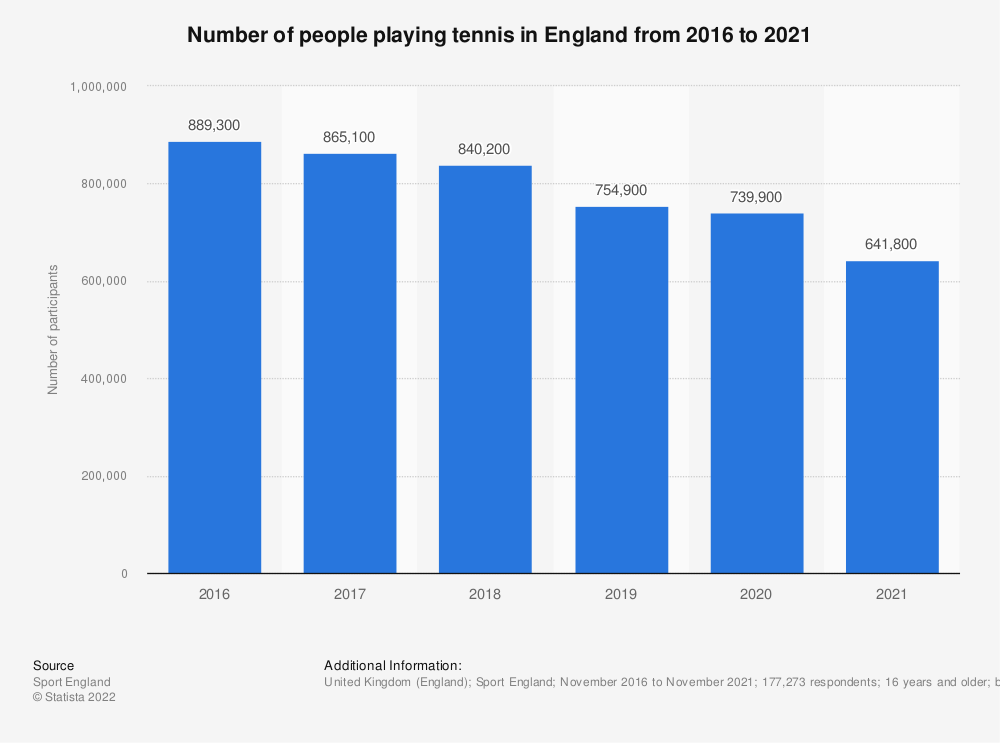 Statistic: Number of people playing tennis in England from 2016 to 2019 | Statista