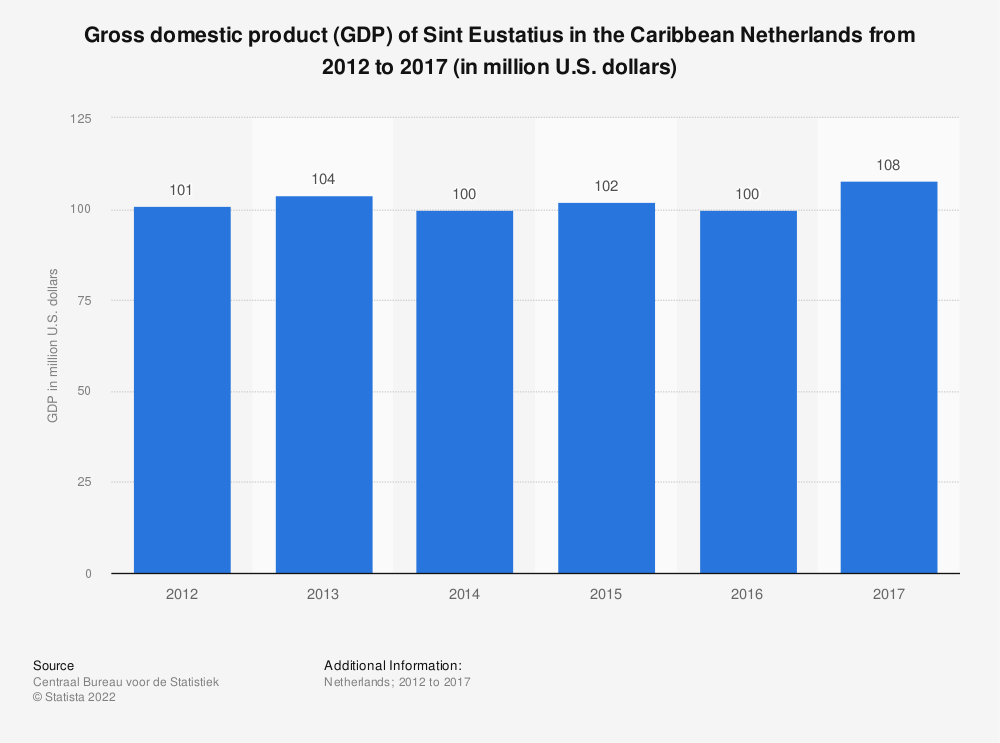 Statistic: Gross domestic product (GDP) of Sint Eustatius in the Caribbean Netherlands from 2012 to 2016 (in million U.S. dollars) | Statista