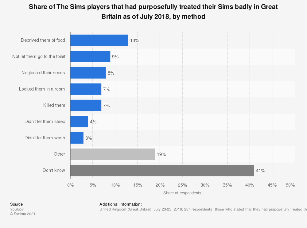 Statistic: Share of The Sims players that had purposefully treated their Sims badly in Great Britain as of July 2018, by method | Statista