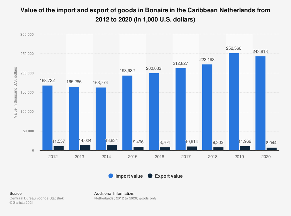 Statistic: Value of the import and export of goods in Bonaire in the Caribbean Netherlands from 2012 to 2019 (in 1,000 U.S. dollars) | Statista