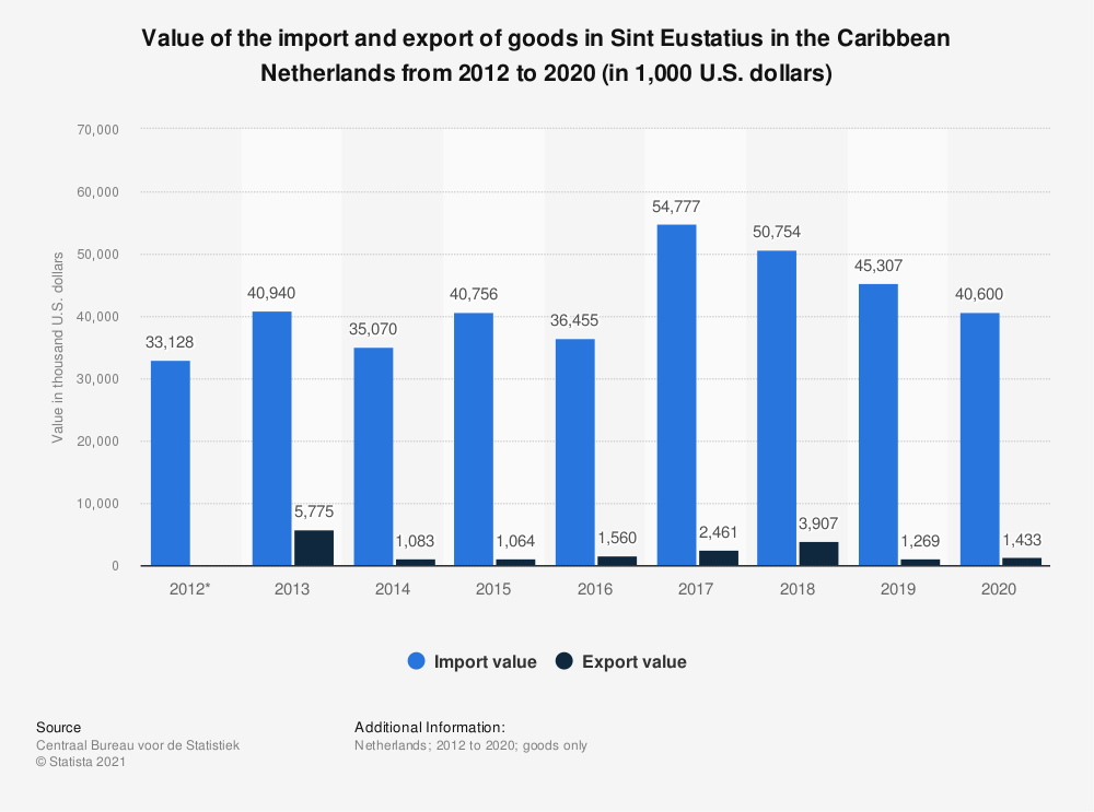 Statistic: Value of the import and export of goods in Sint Eustatius in the Caribbean Netherlands from 2012 to 2019 (in 1,000 U.S. dollars) | Statista