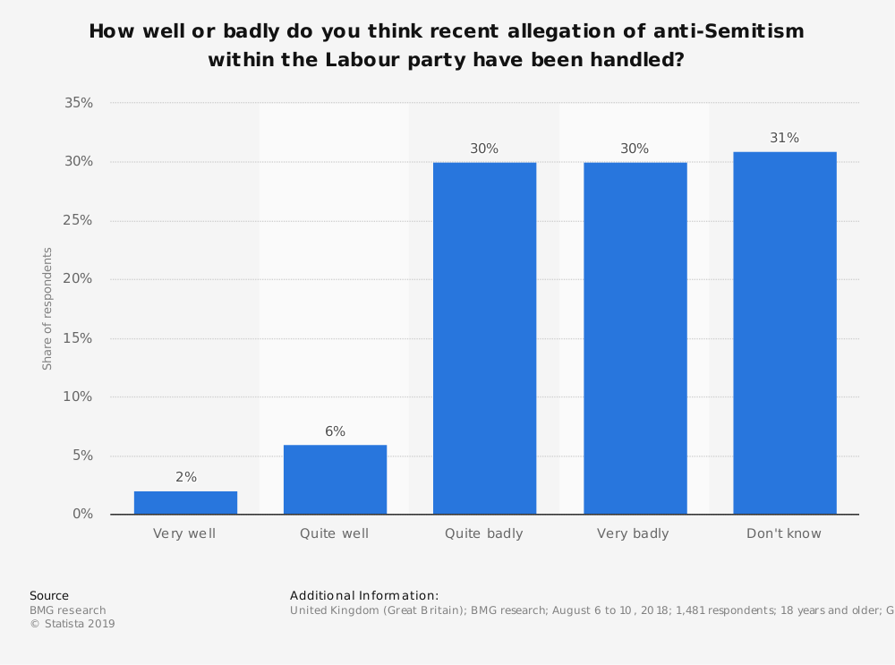 Statistic: How well or badly do you think recent allegation of anti-Semitism within the Labour party have been handled?   Statista