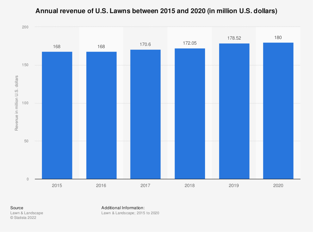 Statistic: Annual revenue of U.S. Lawns between 2015 and 2018 (in million U.S. dollars) | Statista